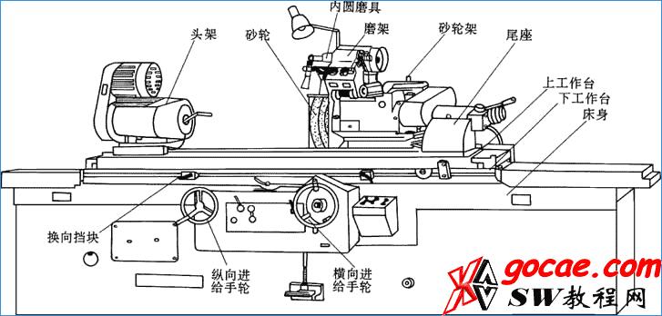 外圆磨床有基本结构和种类有哪几种? 机械设计加工基础
