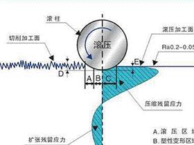 镜面滚压技术工艺介绍,对滚压前工件的技术要求