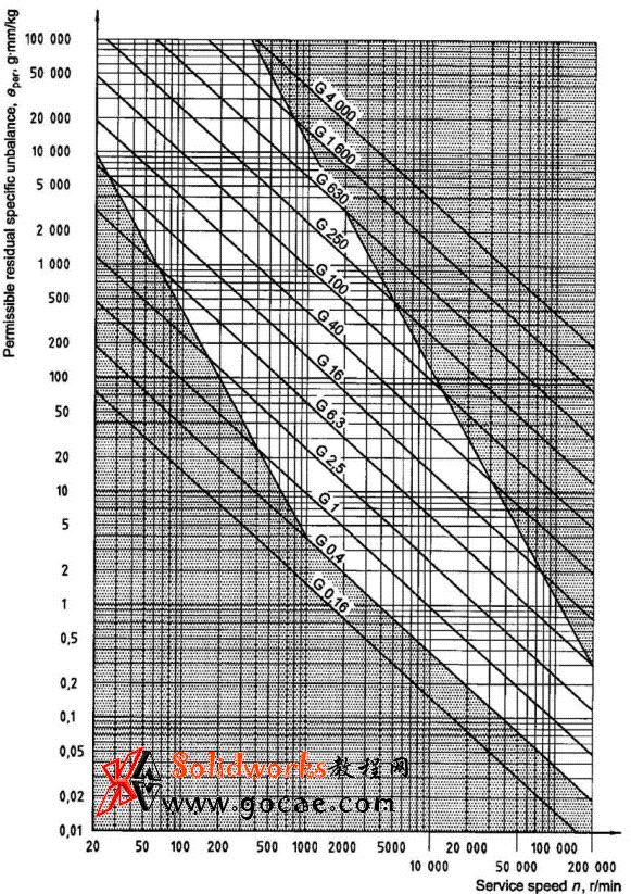 动平衡等级标准介绍 iso 1940 jis0905